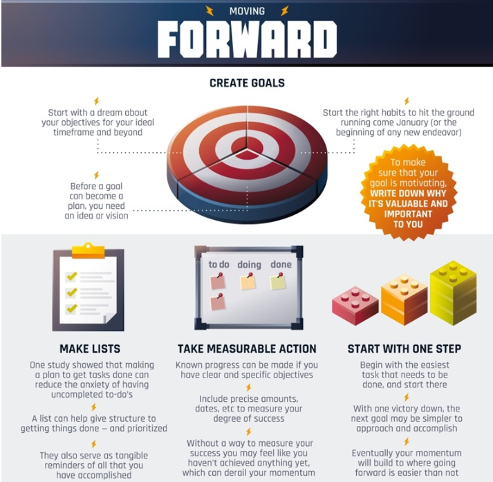 to do infographic