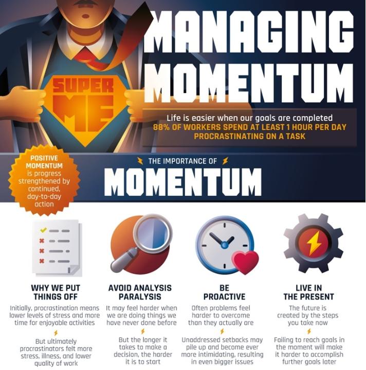 managing momentum inforgraphic