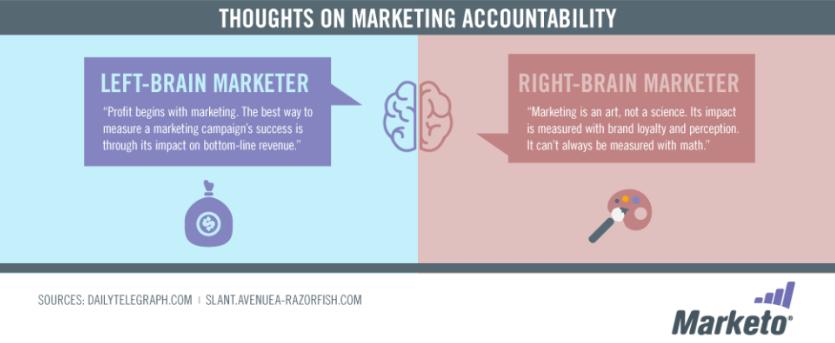 marketing accountability infographic