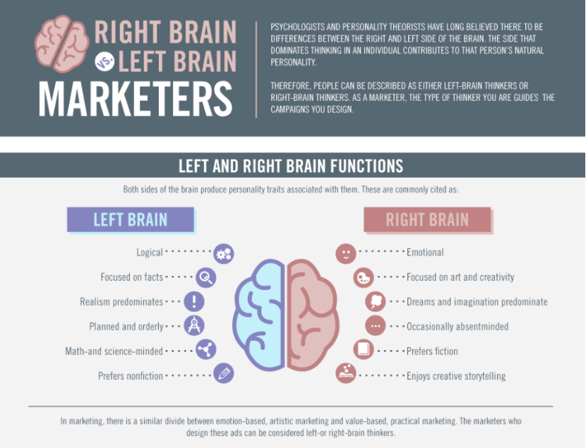 left and right brain function infographic