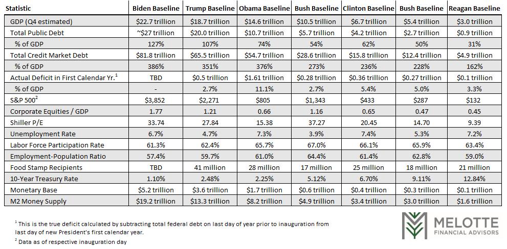 presidential baseline
