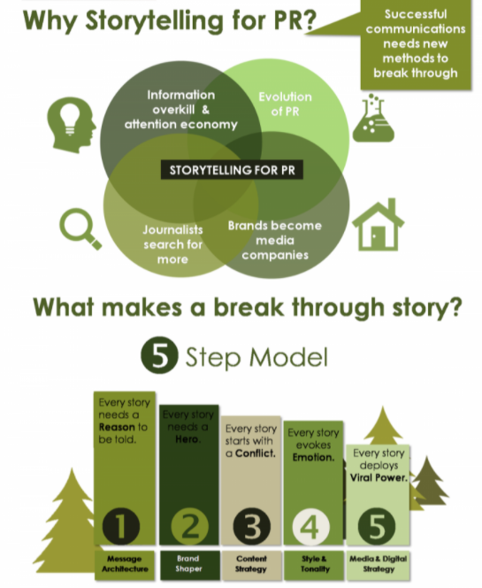 infographic: what makes a break through marketing story