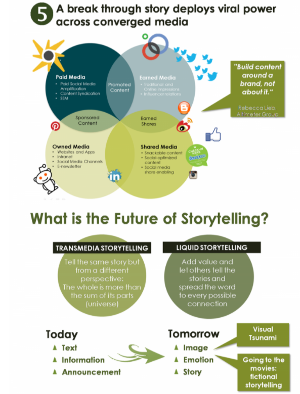 Infographic: future of storytelling in web marketing