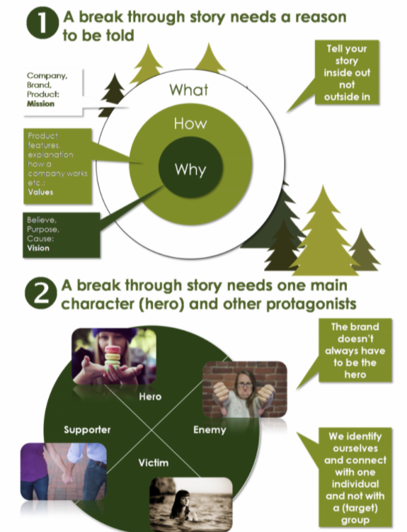 Infographic; What a break through marketing story needs