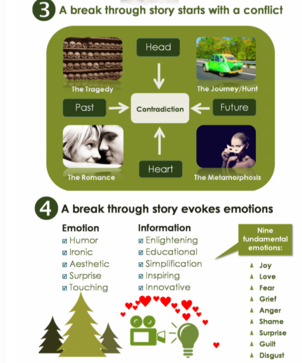 Infographic: content marketing and emotional connections