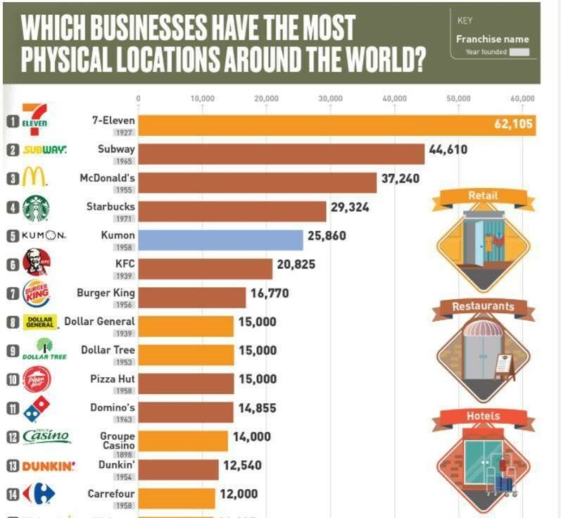 infographic: which businesses have the most locations worldwide?