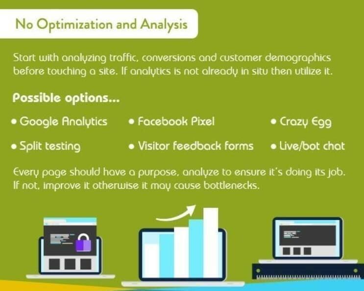 no optimization and analysis infographic