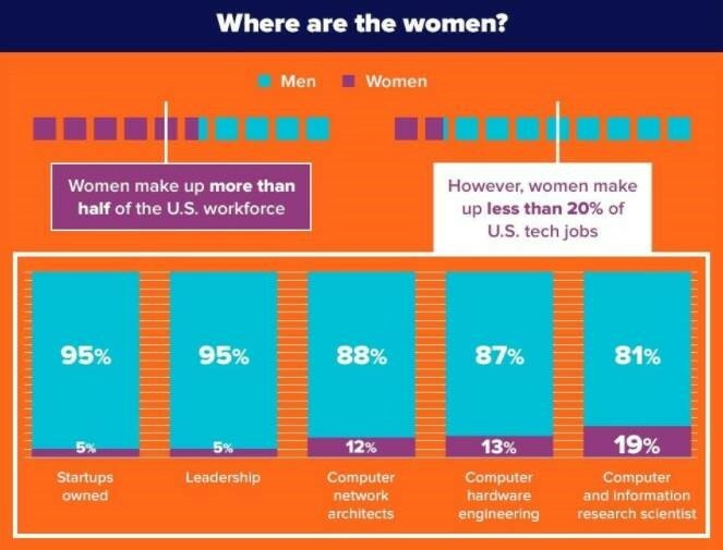 women in tech occupations infographic