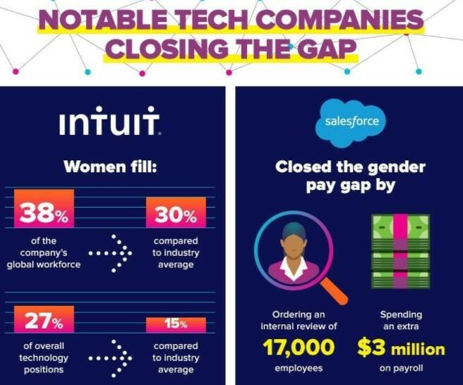 notable tech companies providing women with career opportunities infographic