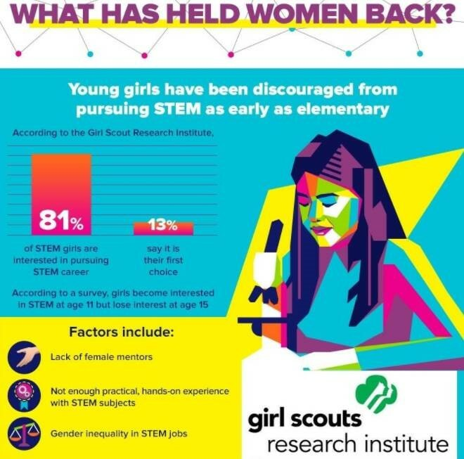 why women have been oppressed in tech fields infographic