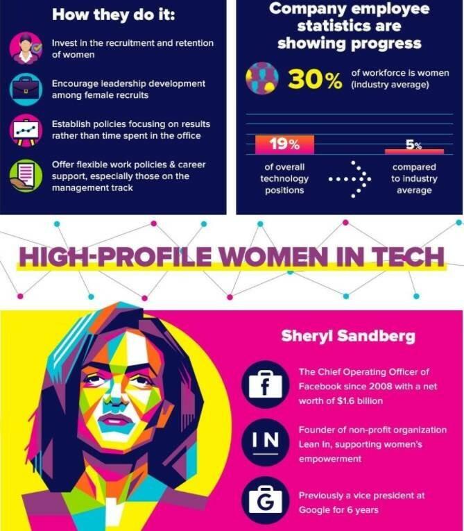 high profile women in the tech industry