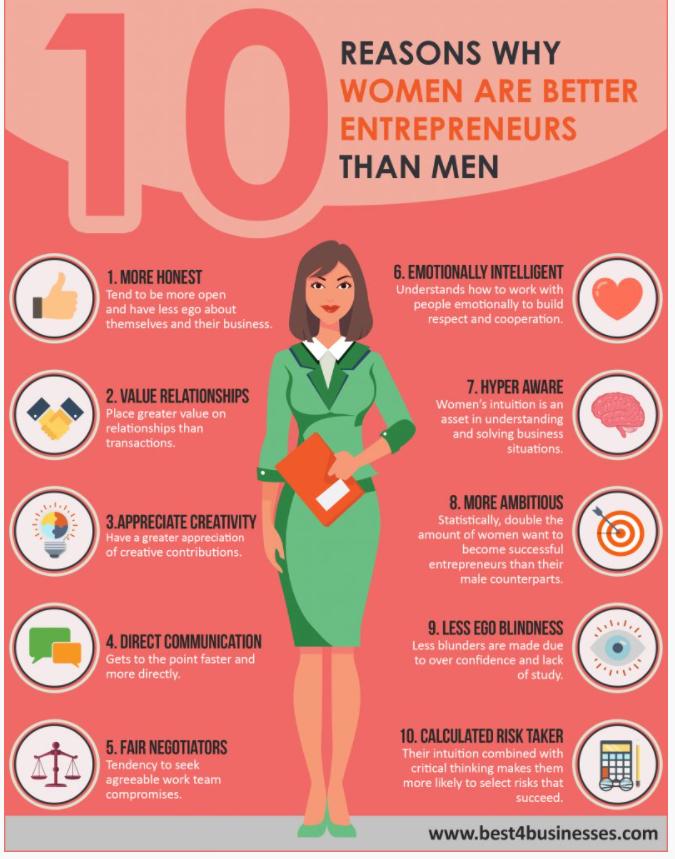 reasons women are better entrepreneurs than men infographic