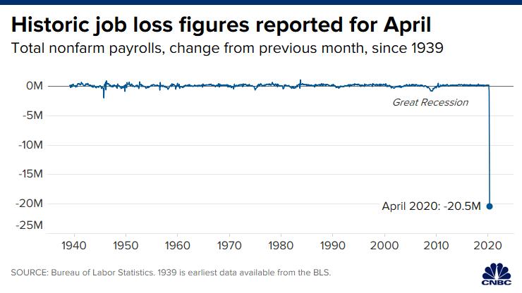 historic job losses